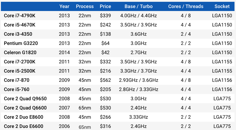 processor-by-year.png